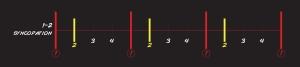 1:2 sync chart
